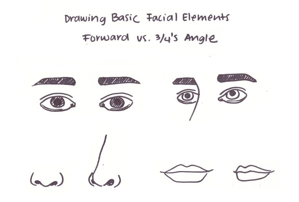 How to draw simple facial elements. Forward vs. 3/4's angle.